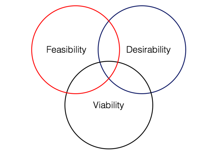 Design Thinking Venn
