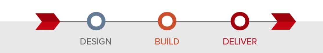 Design, Build, Deliver graphic
