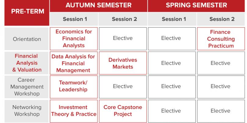SMF Program Structure