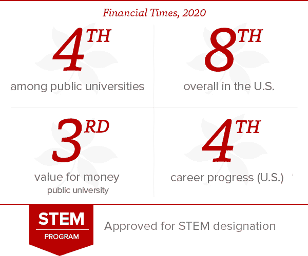 SMF Financial Times Rankings 2020 (STEM)