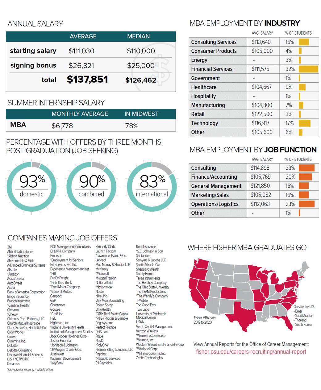 FTMBA Career Profile