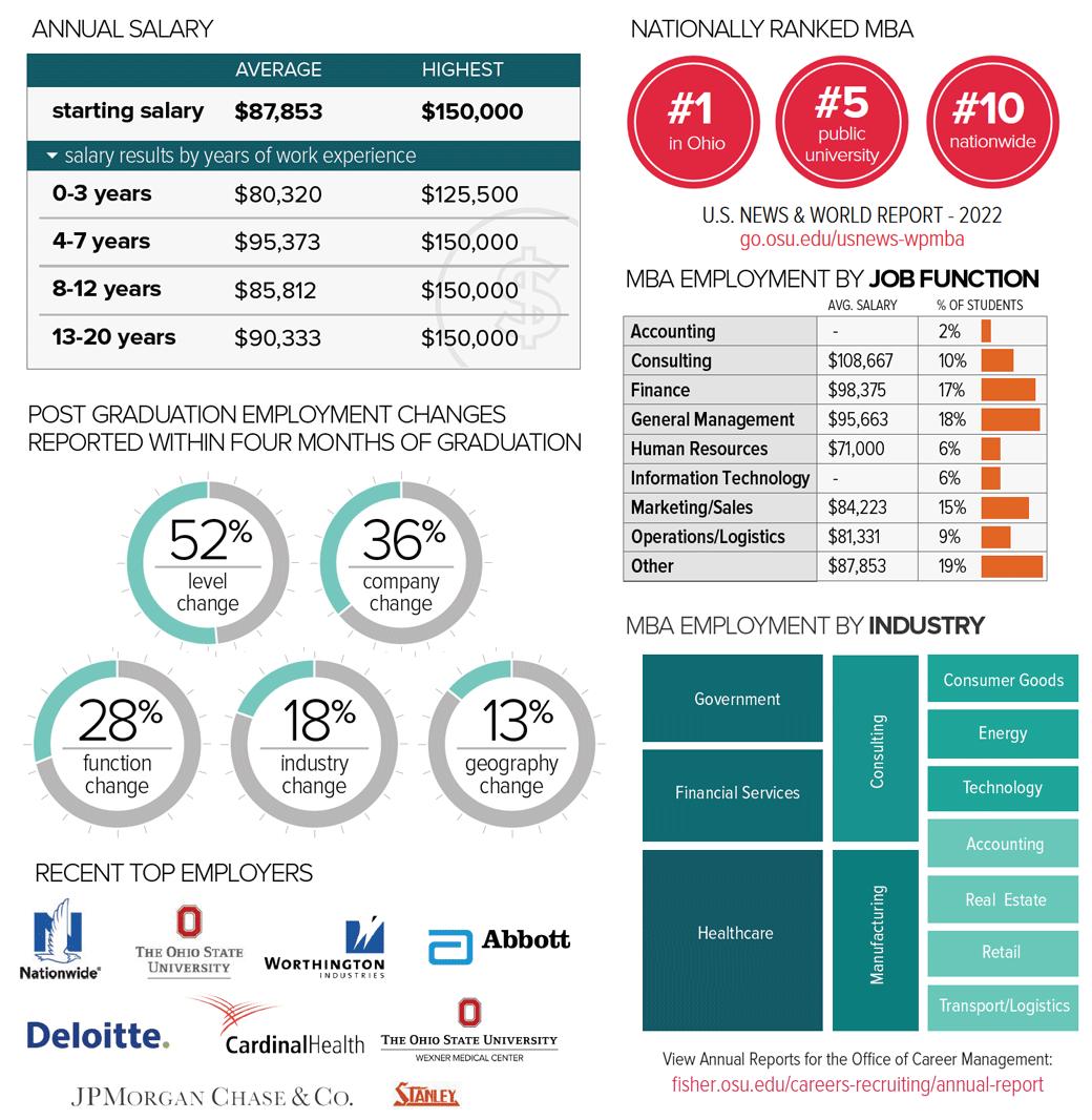 WPMBA Career outcomes