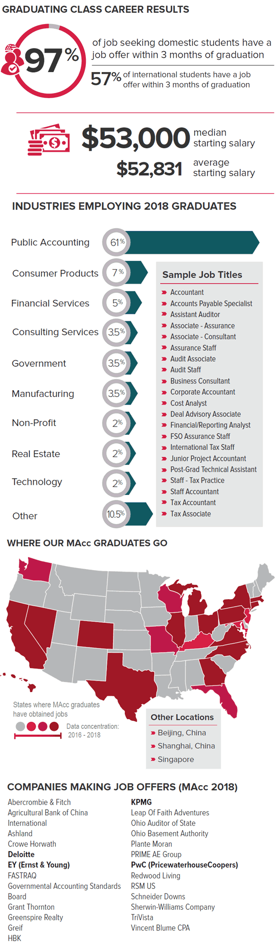 MAcc Career Data