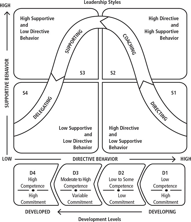 The Situational Leadership II Model. From Leadership and the One Minute Manager: Increasing Effectiveness Through Situational Leadership II, by K. Blanchard, P. Zigarmi, and D. Zigarmi, 2013, New York, NY: William Morrow.