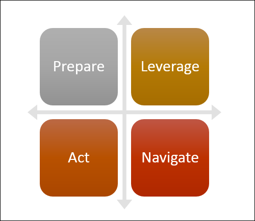 "the words ""prepare,"" ""leverage,"" ""act"" and ""navigate"""