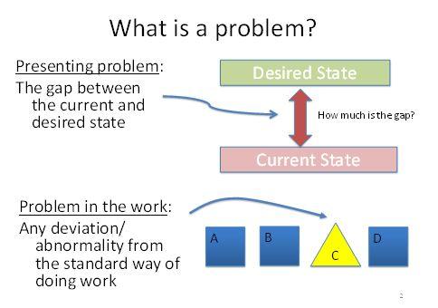 Shook Problem Types