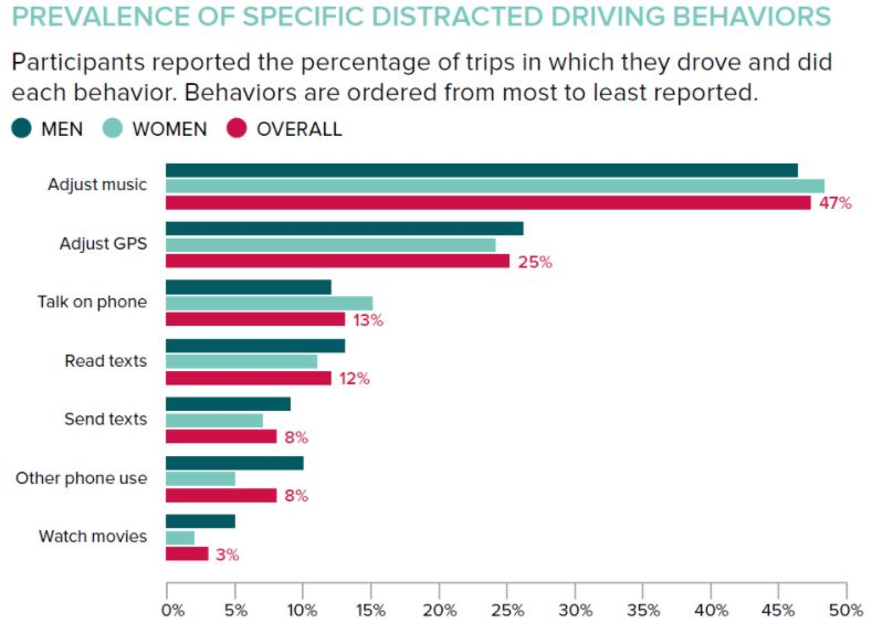 Prevalence of distracted driving behaviors